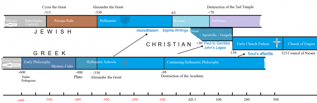 Emergence of the Christian Tradition (slide)