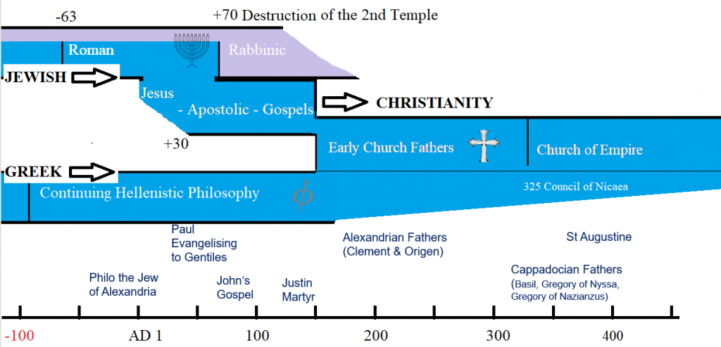 Sources of Hellenistic Christianity (slide)